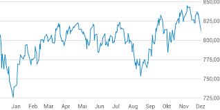 China Stock Market Chart Yahoo Obx Stock Index
