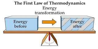 chemical thermodynamics assignment point chemical thermodynamics