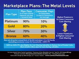 Obamacare Metal Level Plans In One Easy Chart