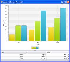 Java Swing Chart Javafx For Swing Developers Enriching Swing Applications