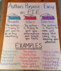 Purpose Of Chart Authors Purpose Anchor Chart Need To Add A Slice For
