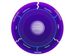 Design Thinking Chart Design Thinking Flow Chart By Plinio Braga On Dribbble
