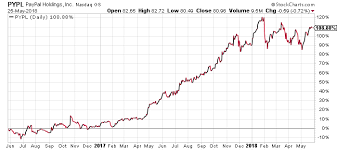 Pypl Stock Chart Pypl Stock Does Paypal Have Room To Double In Value