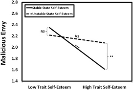 self esteem and envy is state self