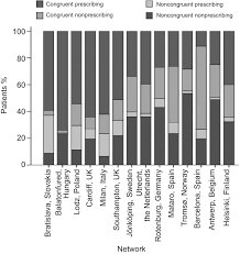 Antibiotic Chart Antibiotic Prescribing For Adults With Acute Cough Lower