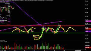 Ugaz Stock Chart Velocityshares 3x Long Natural Gas Etn Ugaz Stock Chart Technical Analysis For 11 15 19