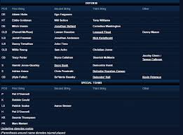 Bears Depth Chart 2016 Bears Depth Chart Update Now Reflects 75 Man Roster Windy