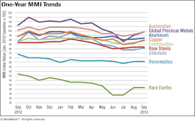 Aluminum Price History Chart Download Monthly Metal Price Trends Report Sept 2013
