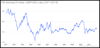 Pound V Dollar Chart Monthly Seasonality Of Gbpusd The Uk Stock Market Almanac