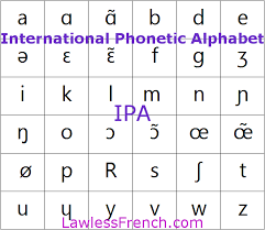 International phonetic alphabet (ipa) symbols used in this chart. Ipa International Phonetic Alphabet French Pronunciation
