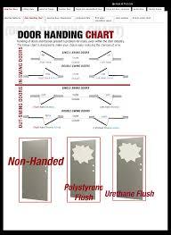 Commercial Door Handing Chart Commercial Doors Commercial Openings Of Va Danville Va