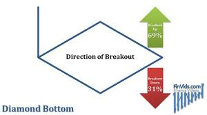 Diagram Shows The Breakout Direction Of The Diamond Bottom