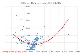 Bitconnect Investment Steemit
