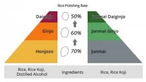 Sake Types Chart Sake Basics Jfc International Europe Group