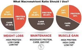 Macronutrient Chart The Ultimate Guide To Calculating Macros Meal Prep On Fleek