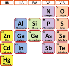 The elements in the periodic table to form possible semiconductor ...