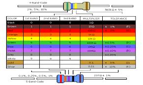 Resistor Color Code Chart Printable Www Bedowntowndaytona Com