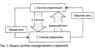 Дипломная работа Организация государственного управления и  В упрощенном виде модель системы государственного управления представлена на рисунке 1 14