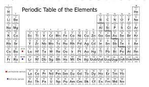 Unit 12 - Periodic Table