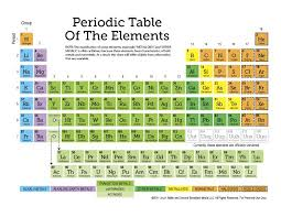 The 25+ best Periodic table printable ideas on Pinterest ...