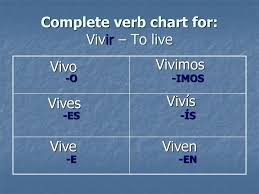 Conjugating Regular Verbs In The Present Tense Ppt Download