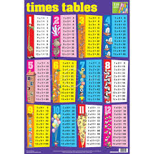 Multiplication Times Table Chart Printable times tables, Printable ...