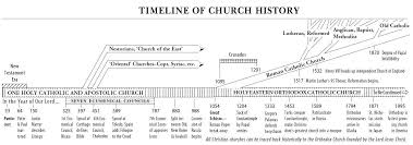 Timeline Of Church History Yahoo Image Search Results