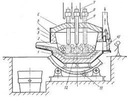 Реферат Процесс производства стали в электропечах ru В стенках печи имеются рабочее окно 10 для управления ходом плавки и летка для выпуска готовой стали по желобу 2 в ковш