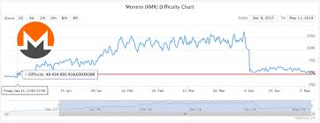 Lowest Mining Difficulty Since Dec 15th 2017 Monero