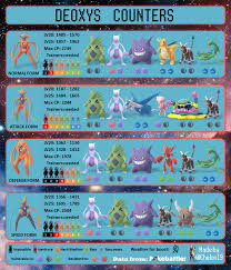 Pokemon Go Deoxys Raid Boss Max Cp Moves Weakness Spawns