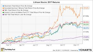 Lithium Etf Chart The Best Lithium Stocks Of 2017 How Did Sqm Albemarle And