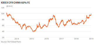 Iron Ore Price Pushed Above 100 Dmt By Low Supply