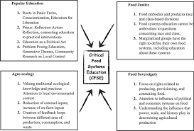 critical food systems education