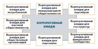Формирование имиджа организации объективное предназначение ценностных функций имиджа Технологические функции имиджа социальная адаптация Благодаря правильно подобранному имиджу