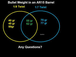 31 Reasonable Ar15 Twist Rate Bullet Weight Chart