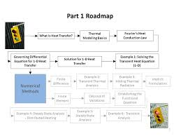 part 1 roadmap numerical methods thermal modeling basics 8 what is heat transfer