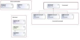Command Pattern C