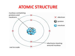 Structure Of Atom Atom And Its Structure