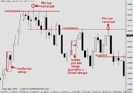 Forex Charts Pdf Forex Price Action Scalping Bob Volman Pdf Free Forex