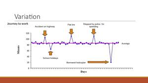 Patient Safety Webinar 3 A Understanding Variation Statistical Process Control Charts