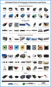 What Is Chart In Computer Ultimate Chart Of Computer Connectors And Ports Coolguides