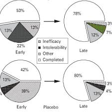 Pie Chart Distribution Of Outcomes In Placebo Controlled