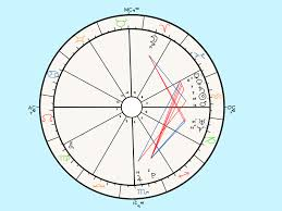 Astro Chart Reading How To Read An Astrology Chart 10 Steps With Pictures