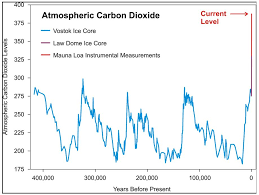Climate Change For Dummies 1 How Do We Know That Recent