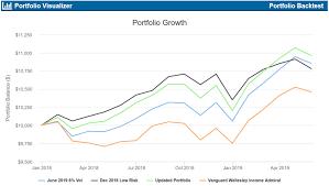Asset Allocation Performance Chart Low Risk Portfolios For 2019 Updated Seeking Alpha