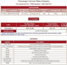 Indian Railway Train Chart Preparation Time 50 Always Up To Date Irctc Train Chart Preparation Time