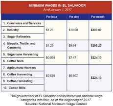 Legal Minimum Wage Increase In El Salvador Fair Labor
