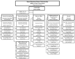 Houston Police Department Organizational Chart 19 Qualified Hotel Staff Organizational Chart