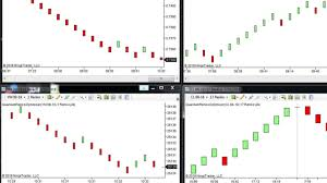 Ninjatrader Renko Charts Renko Optimiser Indicator For Ninjatrader 7