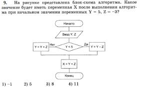 Разработка урока по теме Контрольная по программированию на pascal  hello html 42269df1 png